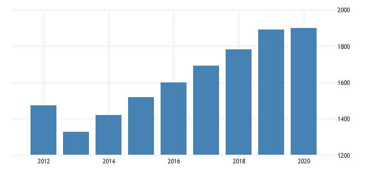 united states gross domestic product by industry private industries professional and business services professional scientific and technical services legal services for delaware fed data
