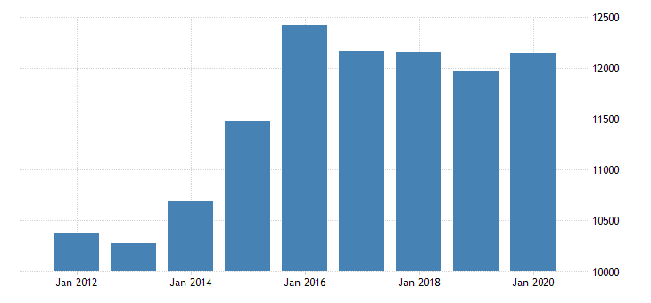 united states gross domestic product by industry private industries professional and business services professional scientific and technical services legal services for district of columbia fed data