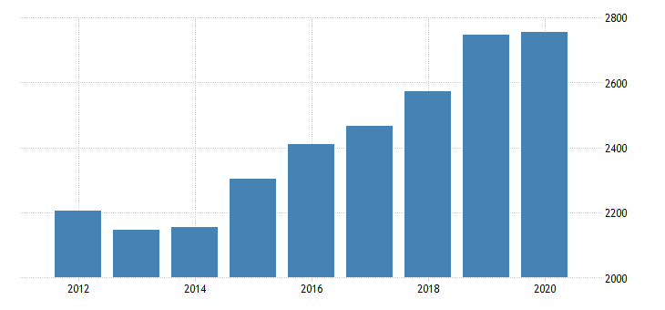 united states gross domestic product by industry private industries professional and business services professional scientific and technical services legal services for indiana fed data
