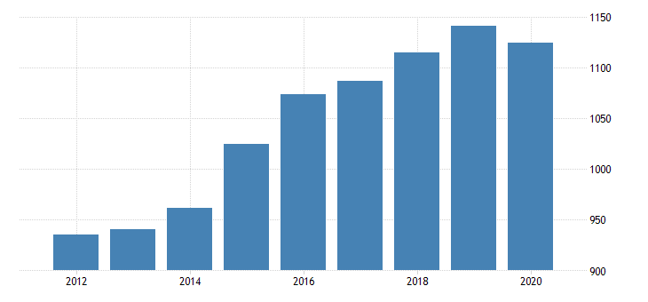 united states gross domestic product by industry private industries professional and business services professional scientific and technical services legal services for iowa fed data