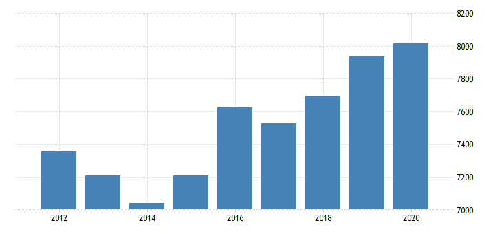 united states gross domestic product by industry private industries professional and business services professional scientific and technical services legal services for massachusetts fed data