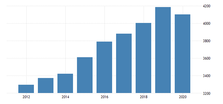 united states gross domestic product by industry private industries professional and business services professional scientific and technical services legal services for minnesota fed data