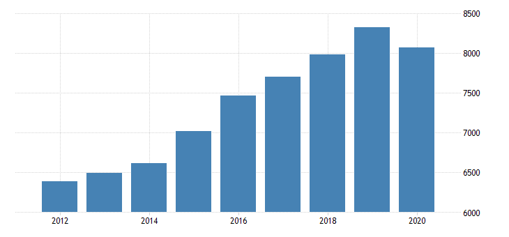 united states gross domestic product by industry private industries professional and business services professional scientific and technical services legal services for new jersey fed data