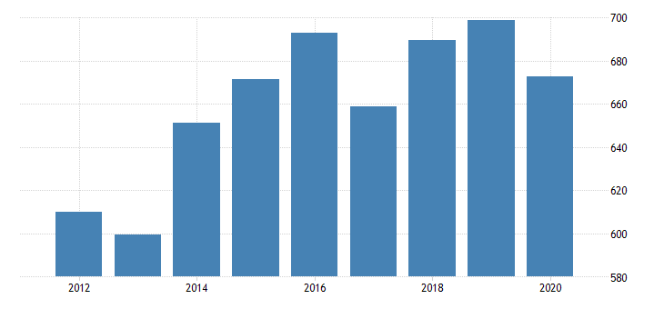 united states gross domestic product by industry private industries professional and business services professional scientific and technical services legal services for new mexico fed data