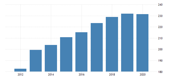 united states gross domestic product by industry private industries professional and business services professional scientific and technical services legal services for north dakota fed data