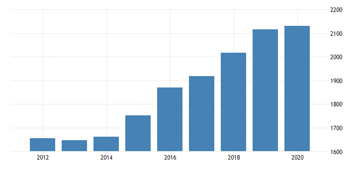 united states gross domestic product by industry private industries professional and business services professional scientific and technical services legal services for oregon fed data