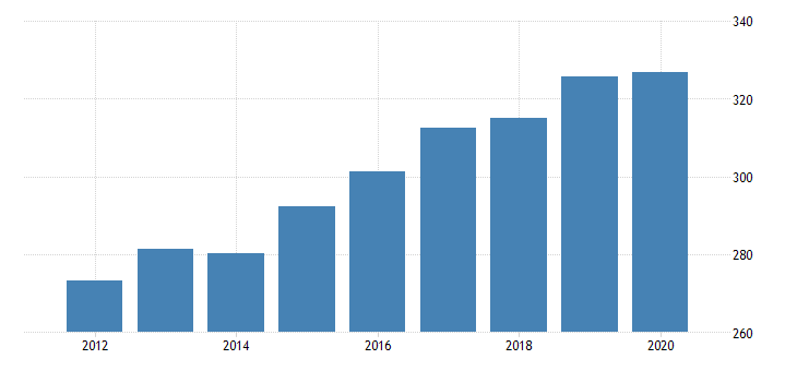 united states gross domestic product by industry private industries professional and business services professional scientific and technical services legal services for vermont fed data