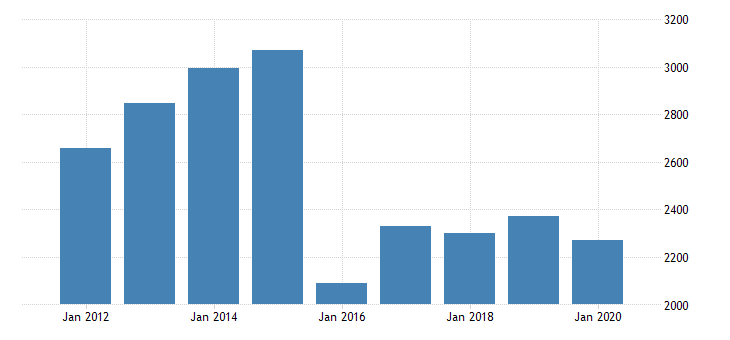 united states gross domestic product by industry private industries professional and business services professional scientific and technical services miscellaneous professional scientific and technical services for delaware fed data