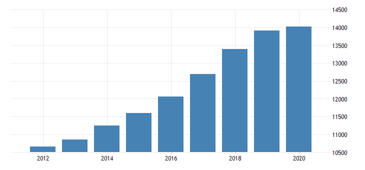 united states gross domestic product by industry private industries professional and business services professional scientific and technical services miscellaneous professional scientific and technical services for district of columbia fed data