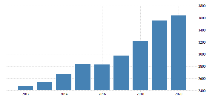 united states gross domestic product by industry private industries professional and business services professional scientific and technical services miscellaneous professional scientific and technical services for idaho fed data