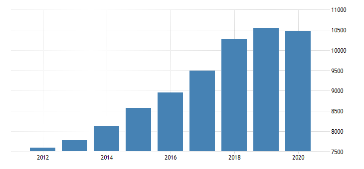 united states gross domestic product by industry private industries professional and business services professional scientific and technical services miscellaneous professional scientific and technical services for indiana fed data