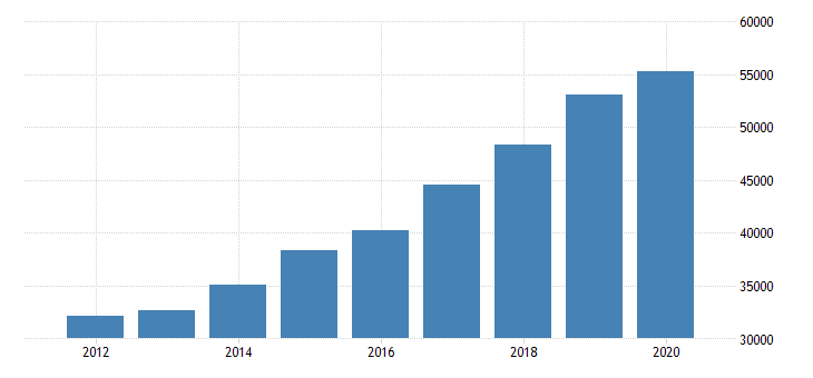 united states gross domestic product by industry private industries professional and business services professional scientific and technical services miscellaneous professional scientific and technical services for massachusetts fed data