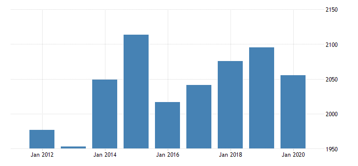 united states gross domestic product by industry private industries professional and business services professional scientific and technical services miscellaneous professional scientific and technical services for mississippi fed data