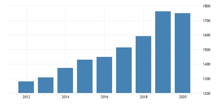 united states gross domestic product by industry private industries professional and business services professional scientific and technical services miscellaneous professional scientific and technical services for montana fed data