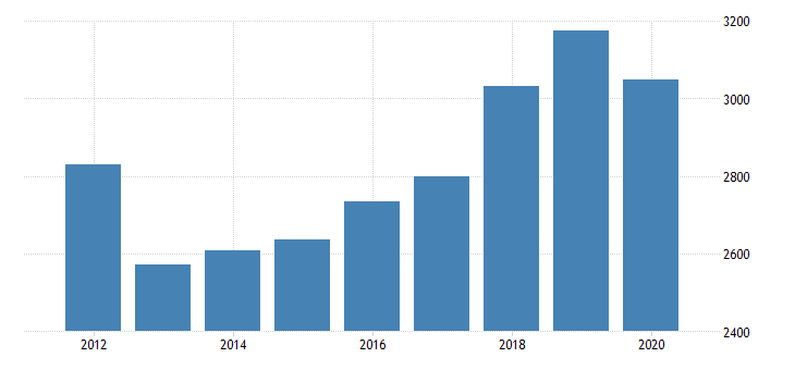 united states gross domestic product by industry private industries professional and business services professional scientific and technical services miscellaneous professional scientific and technical services for nebraska fed data