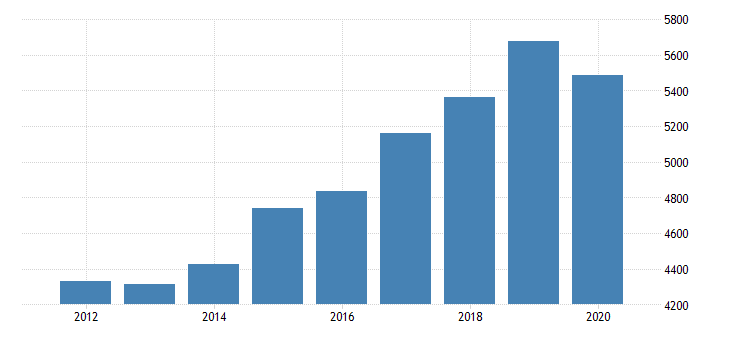united states gross domestic product by industry private industries professional and business services professional scientific and technical services miscellaneous professional scientific and technical services for nevada fed data