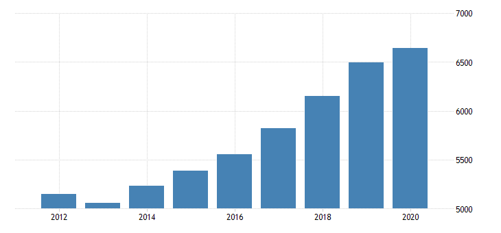 united states gross domestic product by industry private industries professional and business services professional scientific and technical services miscellaneous professional scientific and technical services for new mexico fed data