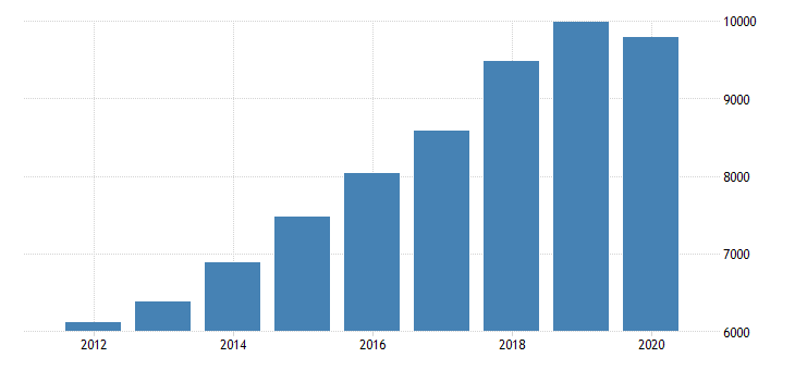 united states gross domestic product by industry private industries professional and business services professional scientific and technical services miscellaneous professional scientific and technical services for oregon fed data