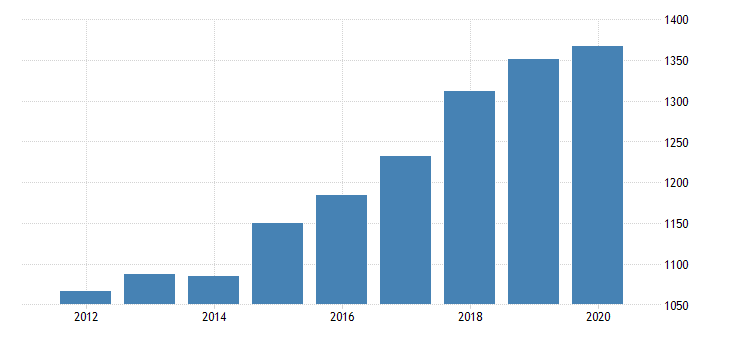 united states gross domestic product by industry private industries professional and business services professional scientific and technical services miscellaneous professional scientific and technical services for vermont fed data