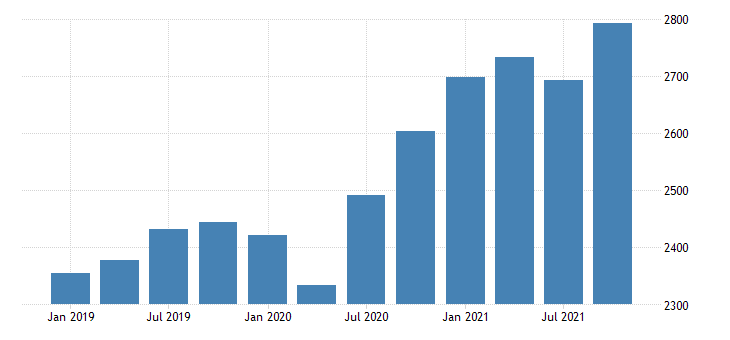 united states gross domestic product by industry private industries retail trade for alaska mil of dollar fed data