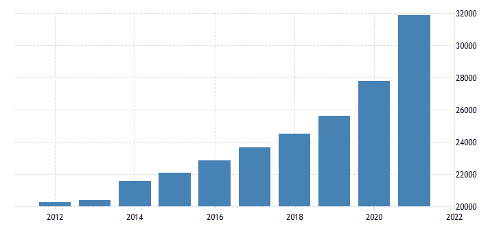 united states gross domestic product by industry private industries retail trade for arizona fed data