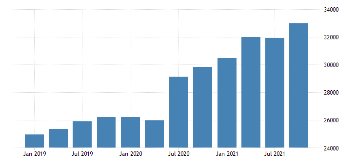 united states gross domestic product by industry private industries retail trade for arizona mil of dollar fed data
