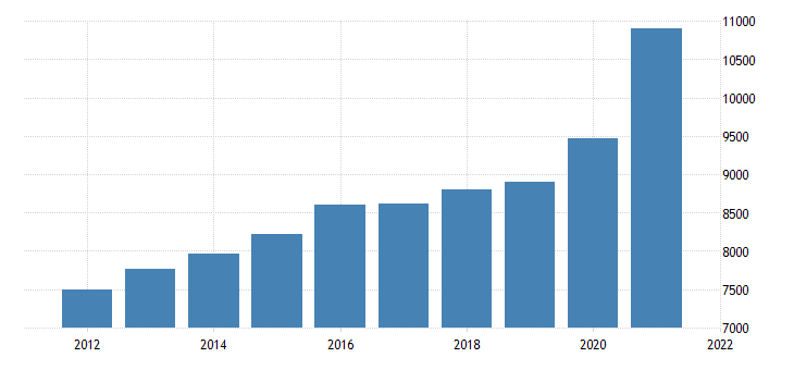 united states gross domestic product by industry private industries retail trade for arkansas fed data