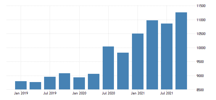 united states gross domestic product by industry private industries retail trade for arkansas mil of dollar fed data