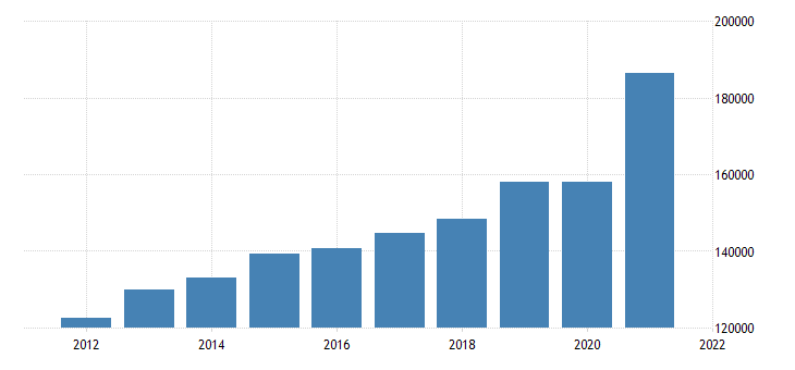 united states gross domestic product by industry private industries retail trade for california fed data