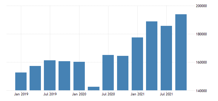 united states gross domestic product by industry private industries retail trade for california mil of dollar fed data