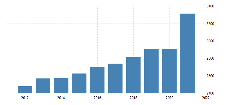 united states gross domestic product by industry private industries retail trade for delaware fed data