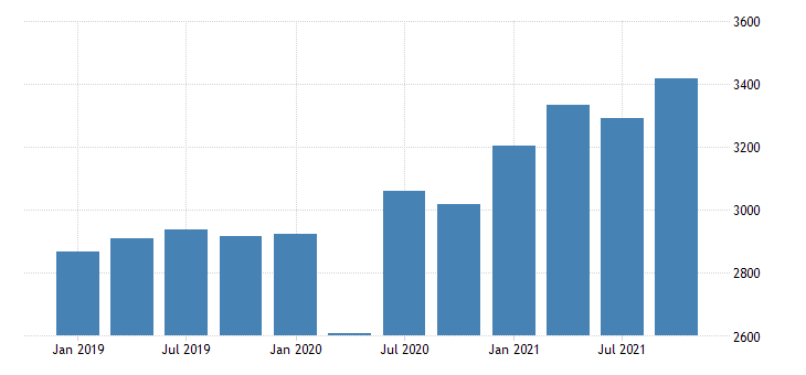united states gross domestic product by industry private industries retail trade for delaware mil of dollar fed data