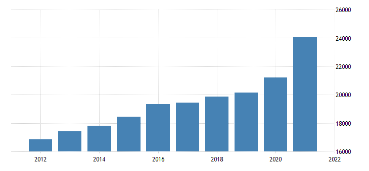 united states gross domestic product by industry private industries retail trade for indiana fed data