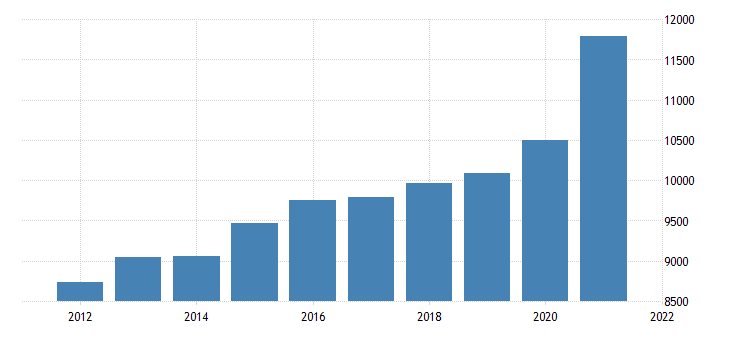 united states gross domestic product by industry private industries retail trade for kansas fed data