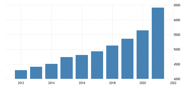 united states gross domestic product by industry private industries retail trade for maine fed data