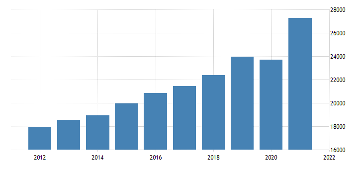 united states gross domestic product by industry private industries retail trade for massachusetts fed data