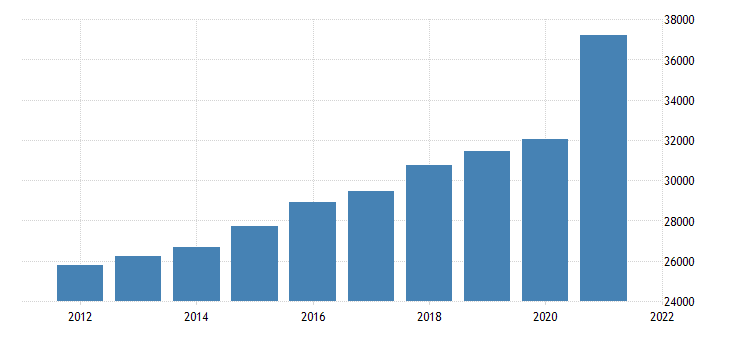 united states gross domestic product by industry private industries retail trade for michigan fed data
