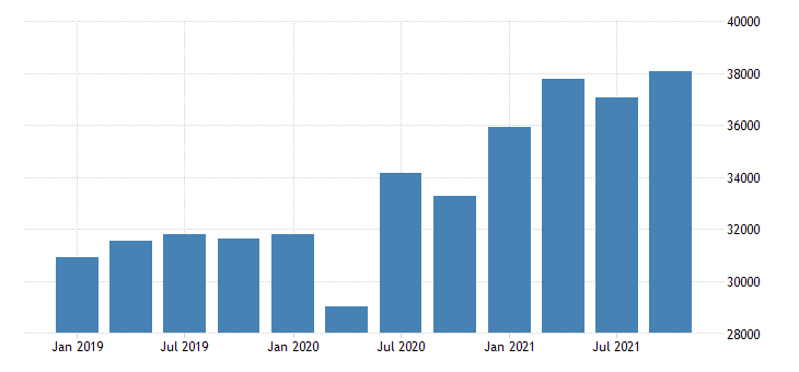united states gross domestic product by industry private industries retail trade for michigan mil of dollar fed data