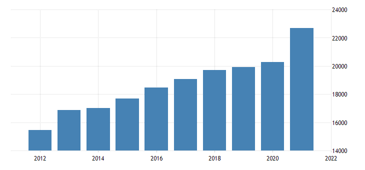 united states gross domestic product by industry private industries retail trade for minnesota fed data