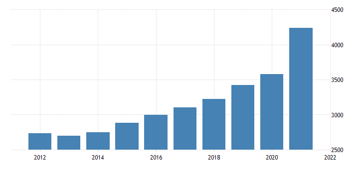 united states gross domestic product by industry private industries retail trade for montana fed data