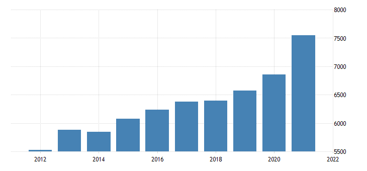 united states gross domestic product by industry private industries retail trade for nebraska fed data
