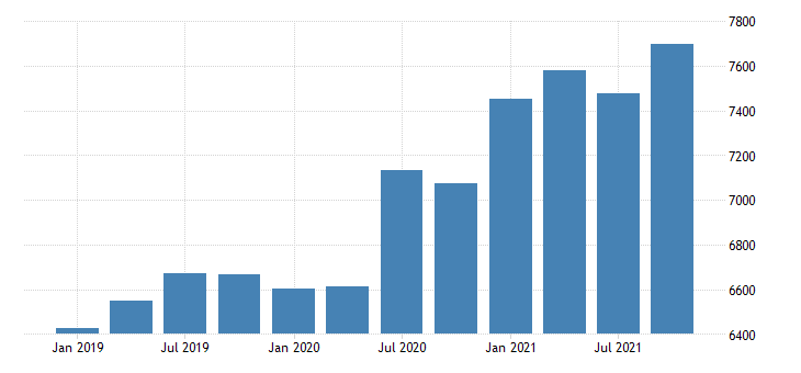 united states gross domestic product by industry private industries retail trade for nebraska mil of dollar fed data