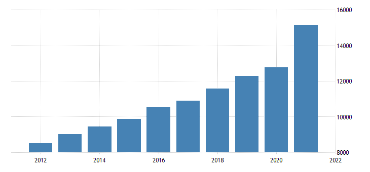 united states gross domestic product by industry private industries retail trade for nevada fed data