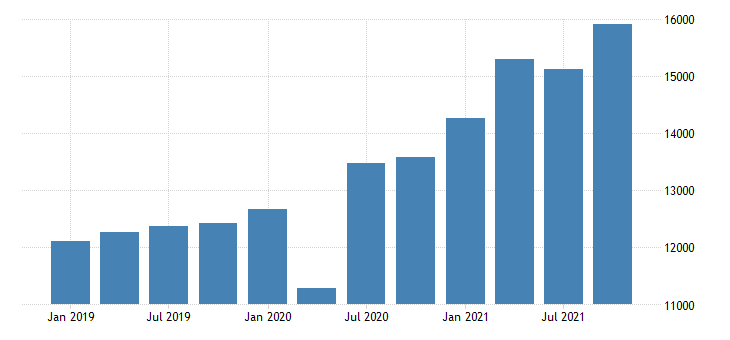 united states gross domestic product by industry private industries retail trade for nevada mil of dollar fed data