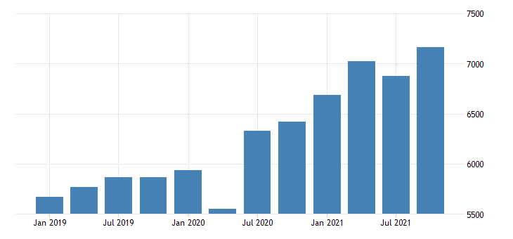 united states gross domestic product by industry private industries retail trade for new hampshire mil of dollar fed data
