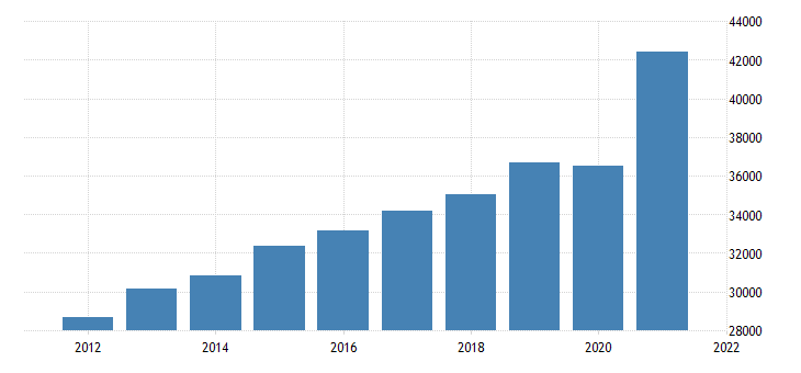 united states gross domestic product by industry private industries retail trade for new jersey fed data