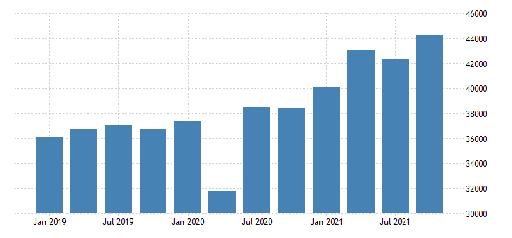 united states gross domestic product by industry private industries retail trade for new jersey mil of dollar fed data