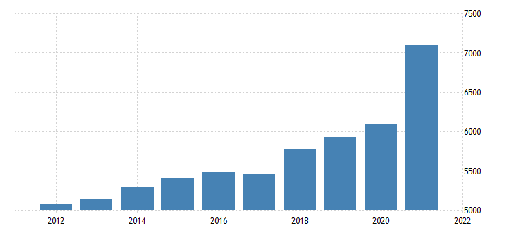 united states gross domestic product by industry private industries retail trade for new mexico fed data