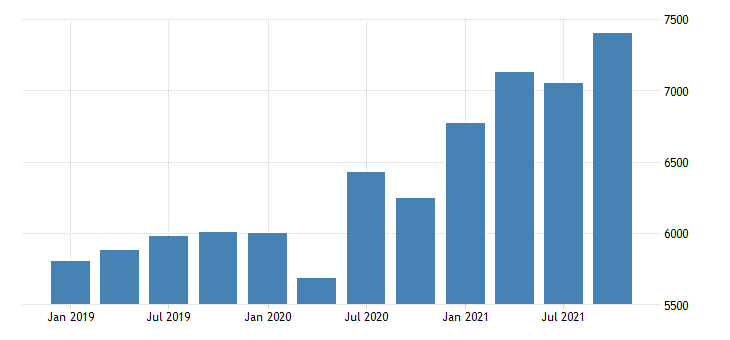 united states gross domestic product by industry private industries retail trade for new mexico mil of dollar fed data