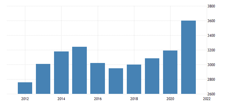 united states gross domestic product by industry private industries retail trade for north dakota fed data